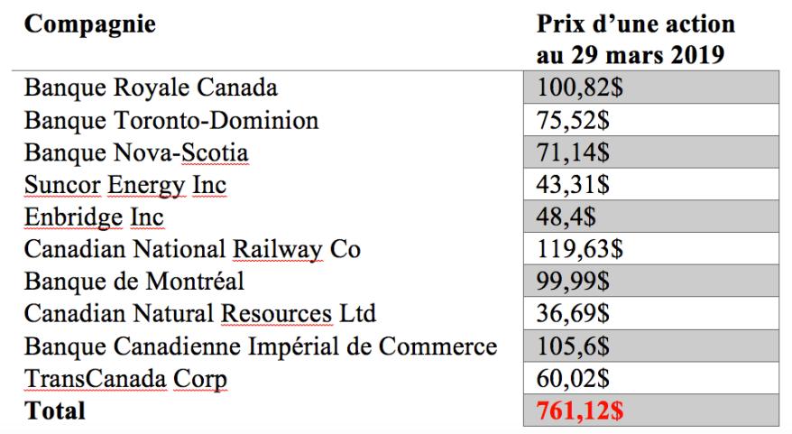 Tableau des banques canadiennes et prix des actions