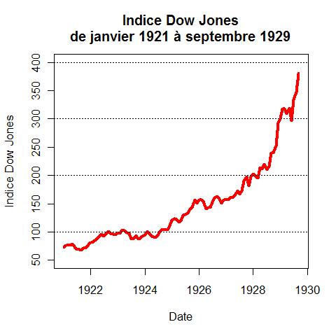 https://fr.wikipedia.org/wiki/Fichier:Djia_1921_1929.png