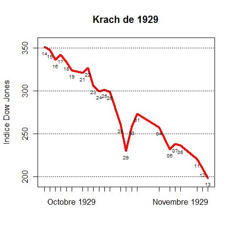 https://fr.wikipedia.org/wiki/Fichier:Djia_oct_1929.png