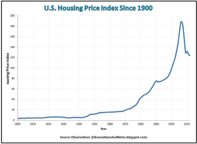 http://observationsandnotes.blogspot.com/2011/06/us-housing-prices-since-1900.html